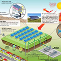Schaffer Landfill Superfund Site PV Solar Project