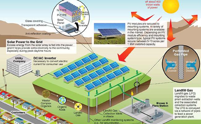 Solar Energy Generates Revenue From Closed Landfills