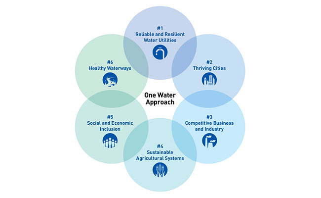 "The emerging ""One Water"" approach connects water to outcomes valued by many community leaders and citizens"