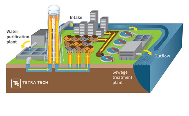 Single purpose, once-through water supply and wastewater treatment systems have characterized most municipal systems for