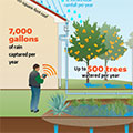 Greater Los Angeles Water Collaborative Unveils First Smart Cistern System