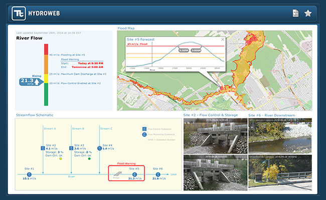 HydroWeb's dashboard shows key performance indicators for river flood monitoring