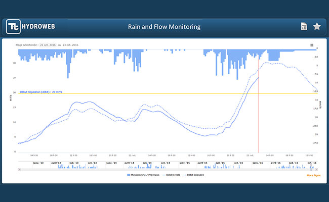 HydroWeb graphic shows rain, monitored flow, and forecasted flow for 12 hours