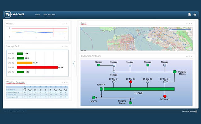 HydroWeb's dashboard shows key performance indicators, GIS map, and sewer network schematic view