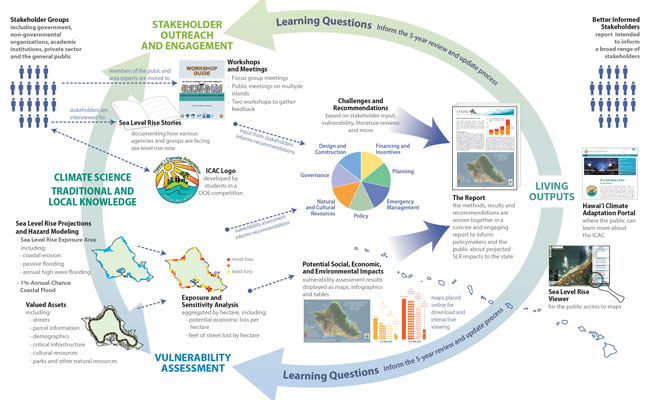 The Climate Adaptation Framework integrates climate science and traditional and local knowledge to identify potential im