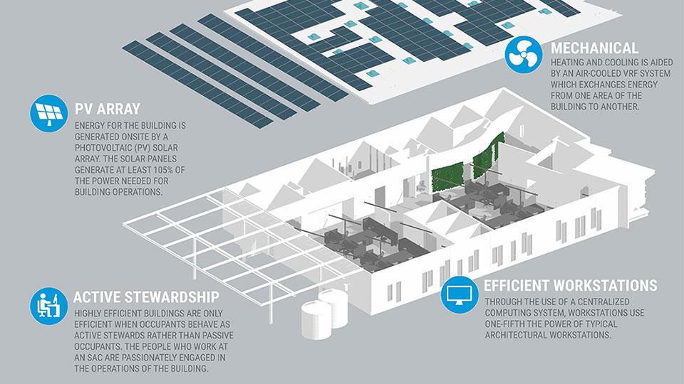 Tetra Tech designed Net-Zero Energy headquarters for Arch   Nexus SAC in Sacramento, California.