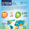 Tetra Tech's 2016 STEM Program Results